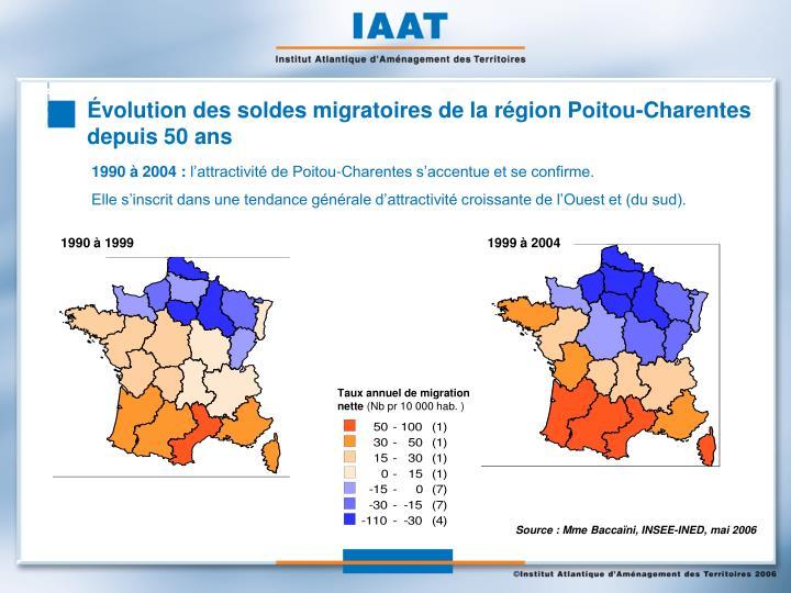 Évolution des soldes migratoires de la région Poitou-Charentes