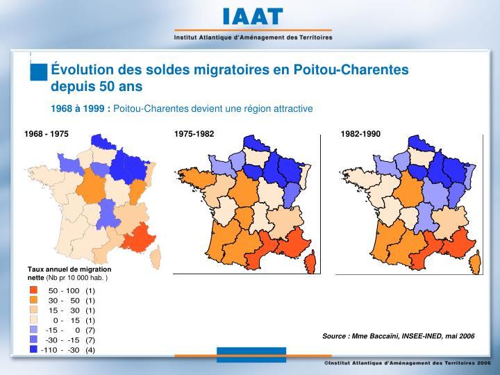 Évolution des soldes migratoires en Poitou-Charentes