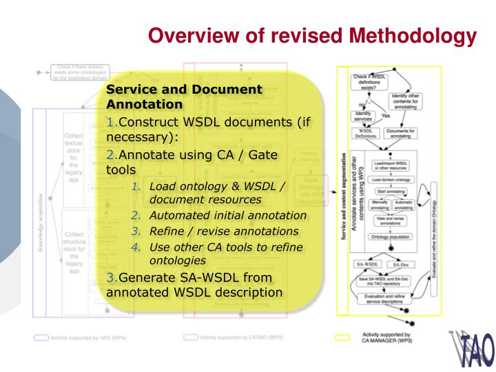 Overview of revised Methodology