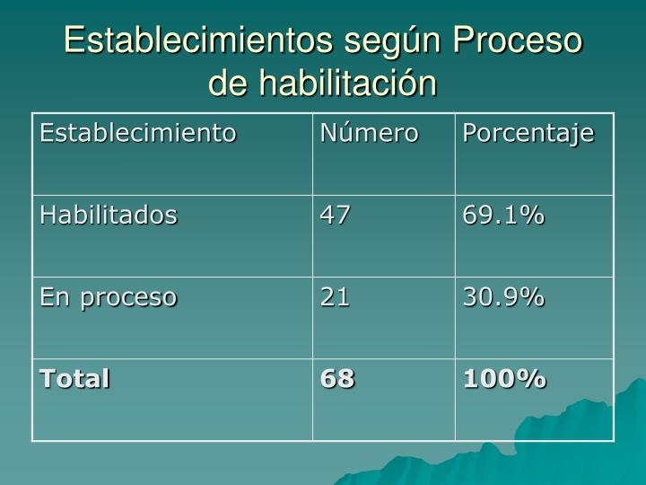 Establecimientos según Proceso de habilitación