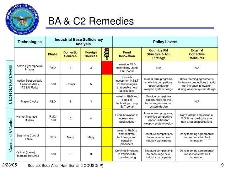 BA & C2 Remedies