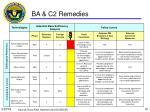 ba c2 remedies