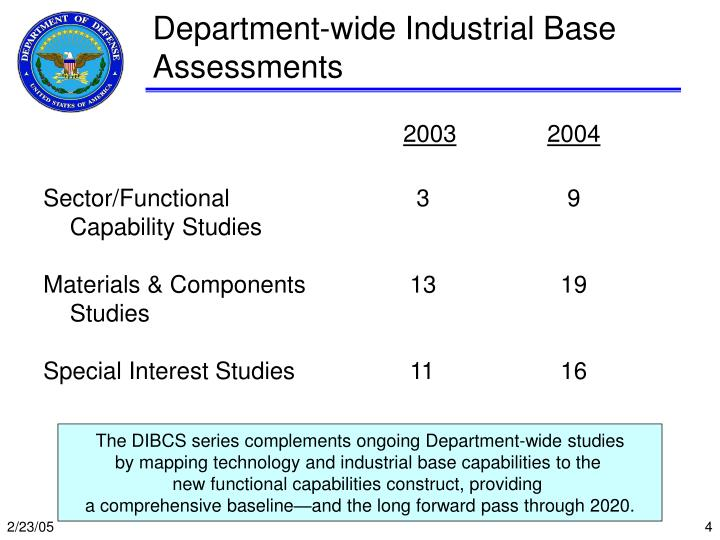 Department-wide Industrial Base Assessments