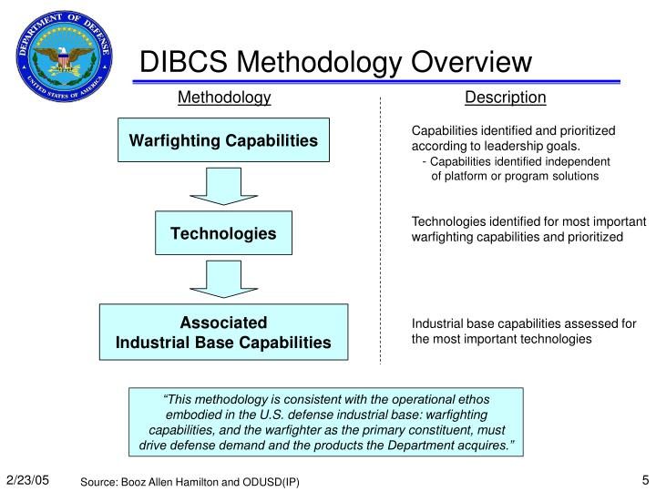 DIBCS Methodology Overview