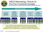 dibcs methodology results for first four functional concepts