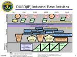 dusd ip industrial base activities