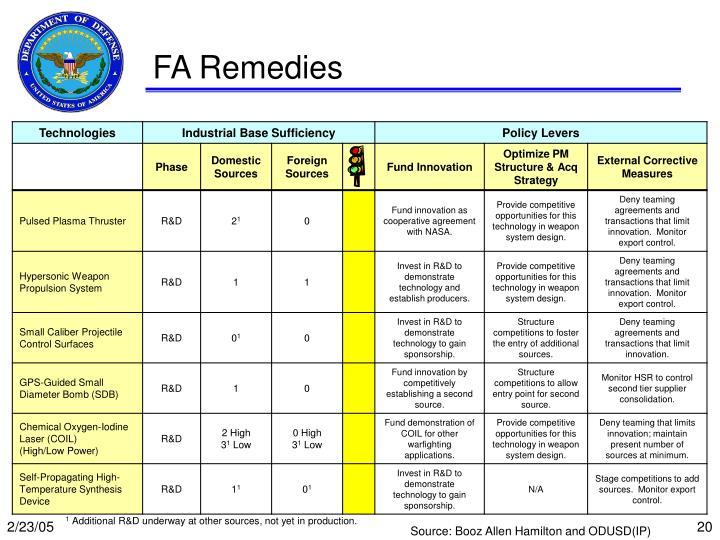 FA Remedies