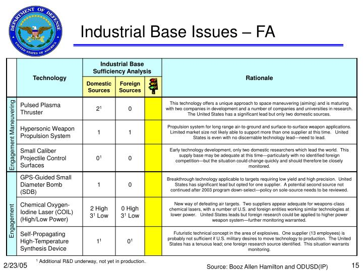 Industrial Base Issues – FA