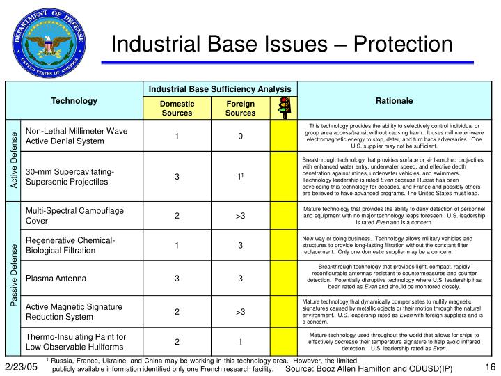 Industrial Base Issues – Protection