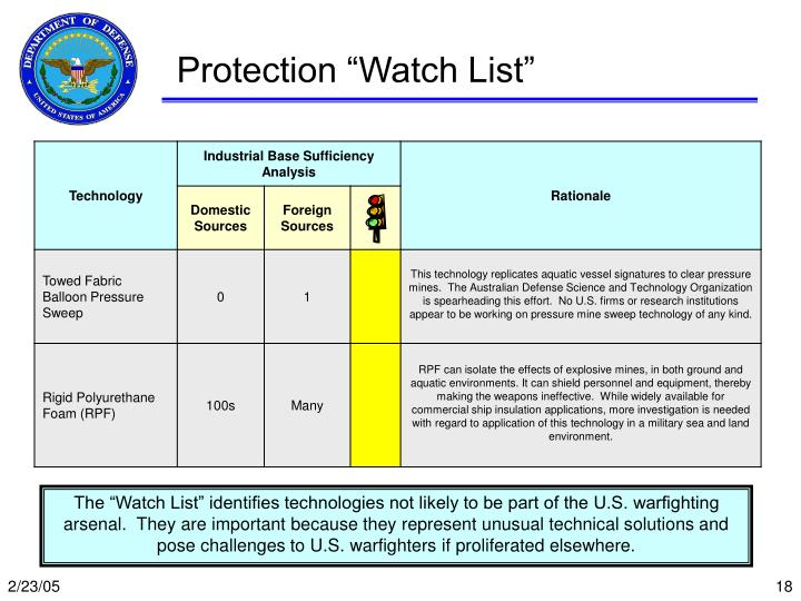 "Protection ""Watch List"""