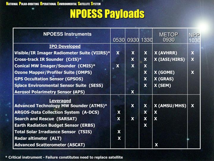NPOESS Instruments