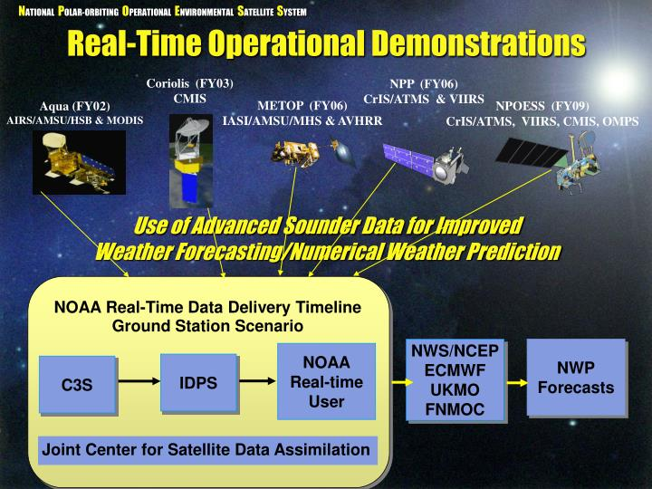 Real-Time Operational Demonstrations