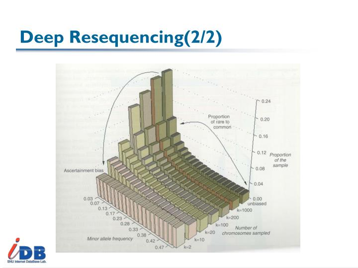 Deep Resequencing(2/2)