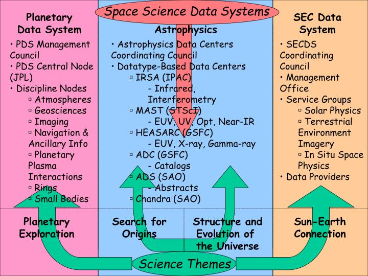 Space Science Data Systems