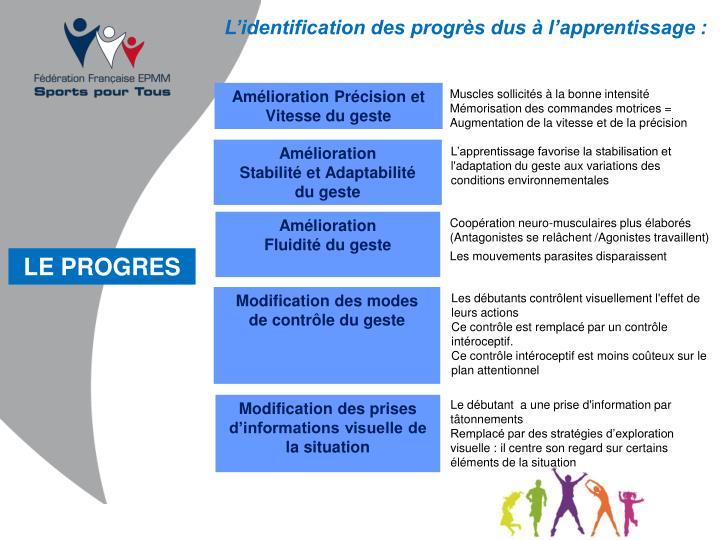 L'identification des progrès dus à l'apprentissage :