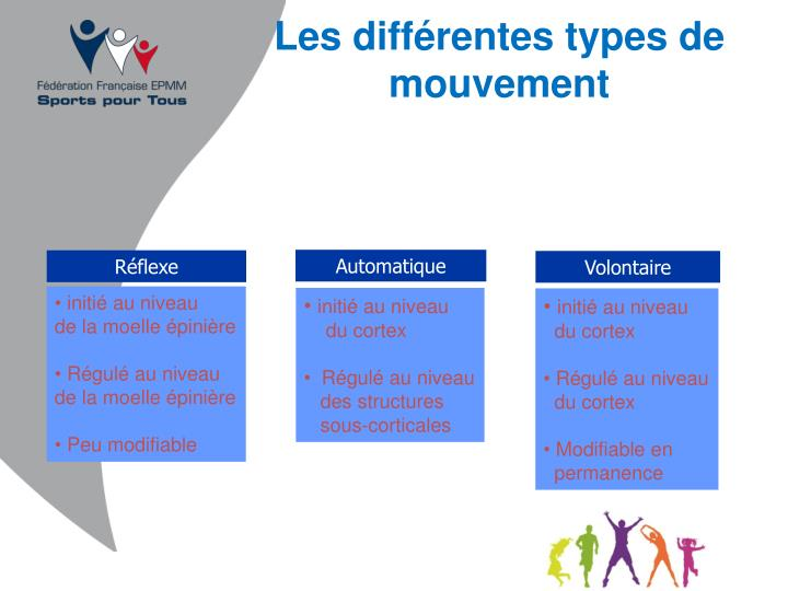 Les différentes types de mouvement