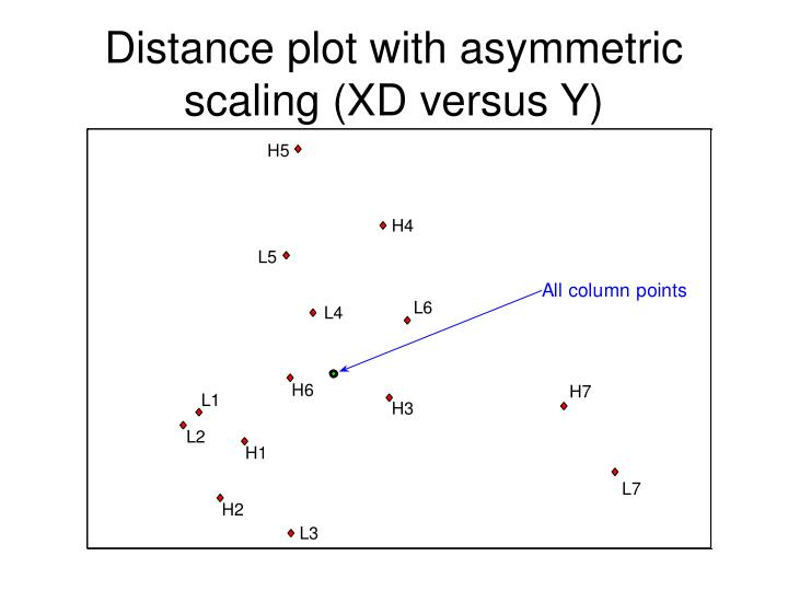 Distance plot with asymmetric scaling (XD versus Y)