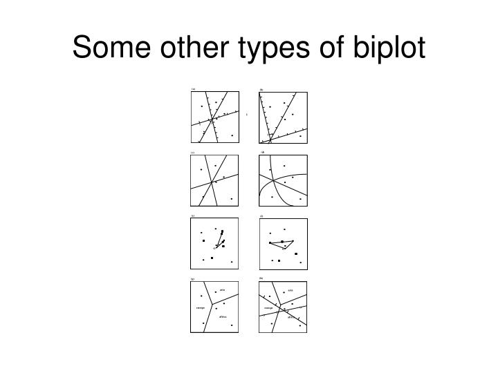 Some other types of biplot