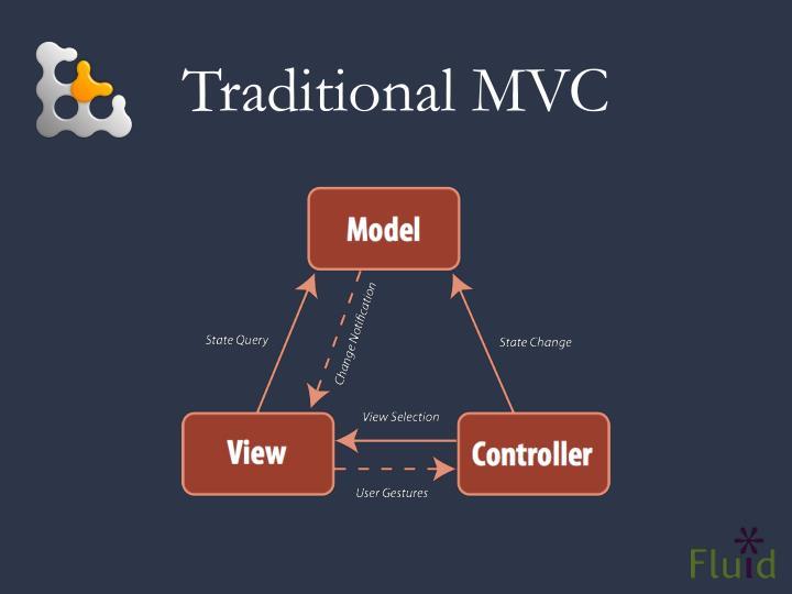 Traditional MVC