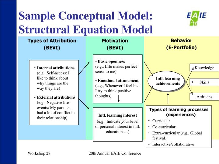 Sample Conceptual Model: Structural Equation Model