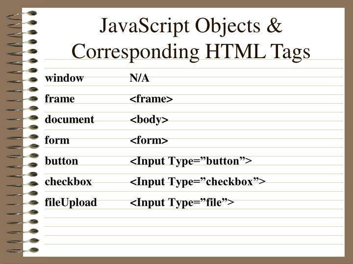 JavaScript Objects & Corresponding HTML Tags