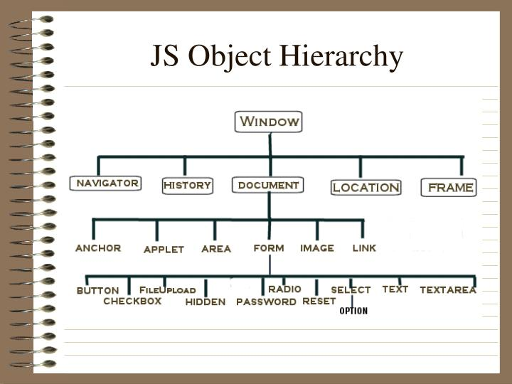 JS Object Hierarchy