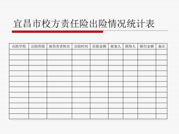 宜昌市校方责任险出险情况统计表