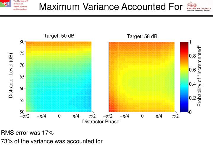 Maximum Variance Accounted For