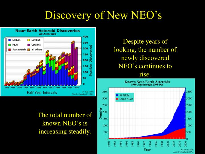 Discovery of New NEO's
