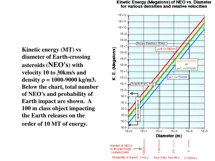 Kinetic energy (MT) vs diameter of Earth-crossing asteroids (