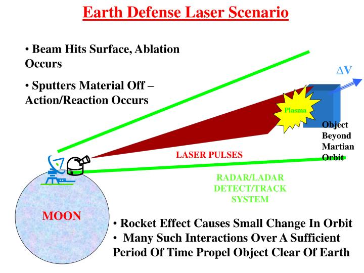 Earth Defense Laser Scenario