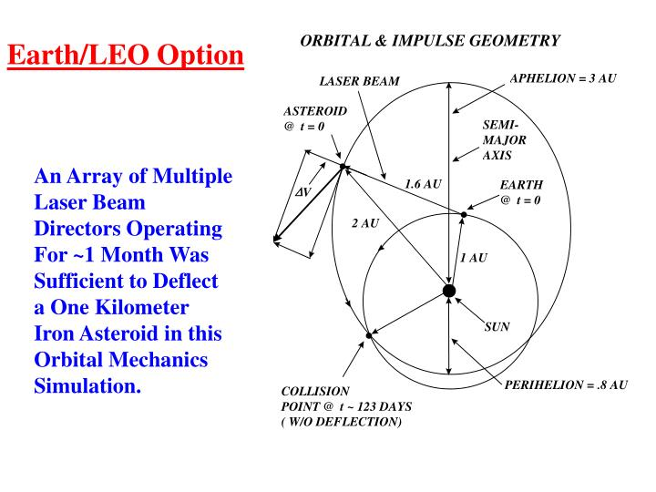Earth/LEO Option