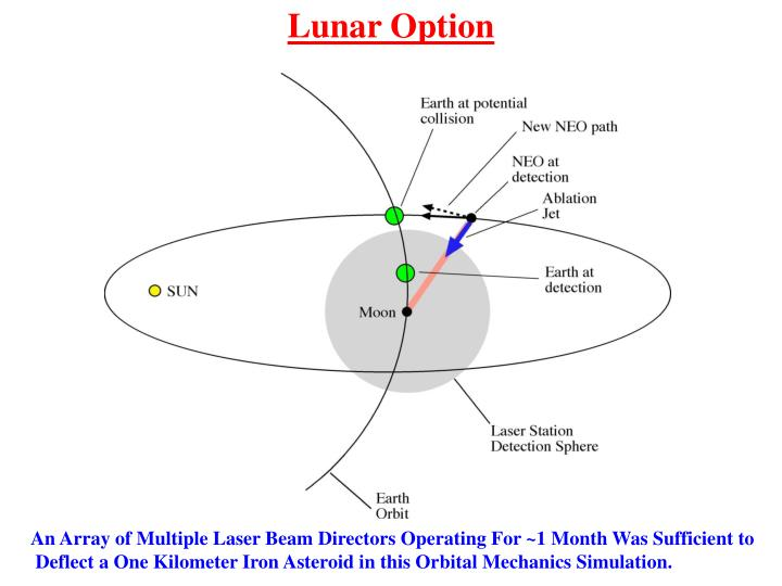 Lunar Option