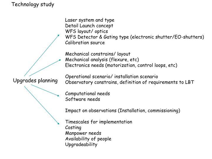 Technology study