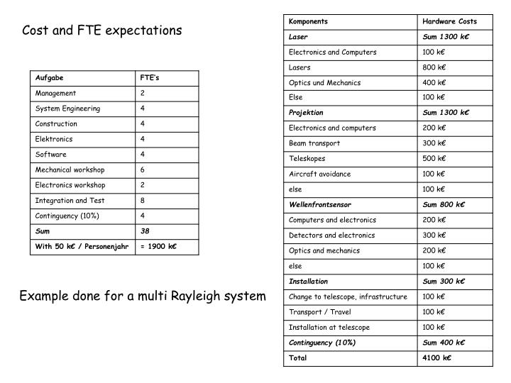 Cost and FTE expectations
