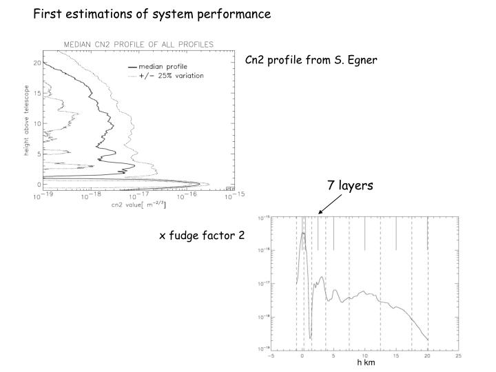 First estimations of system performance
