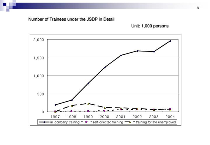 Number of Trainees under the JSDP in Detail