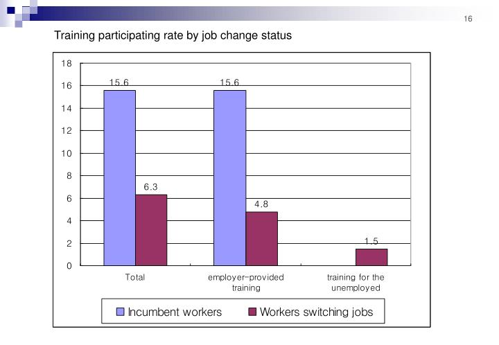 Training participating rate by job change status