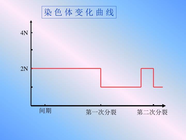 染 色 体 变 化 曲 线