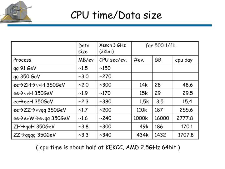 CPU time/Data size
