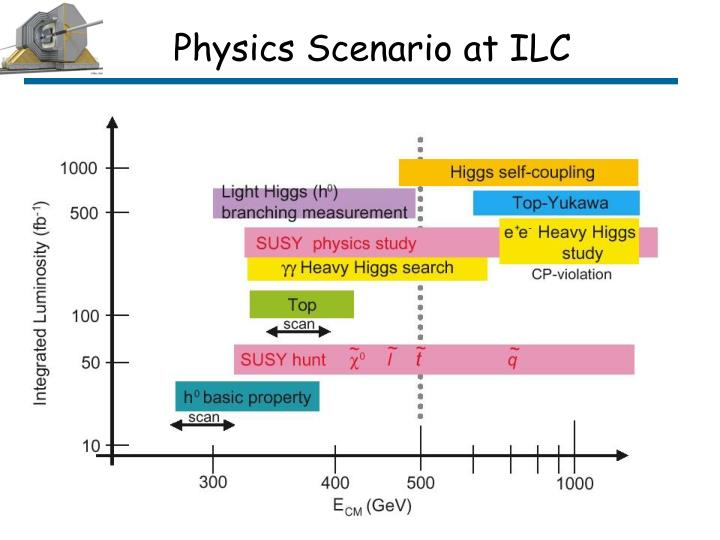 Physics Scenario at ILC