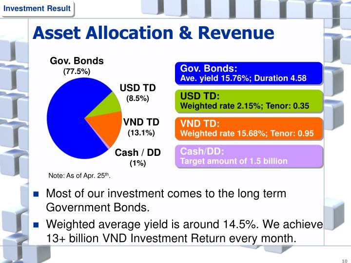 Asset Allocation & Revenue