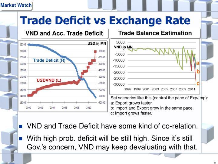 Trade Deficit vs Exchange Rate