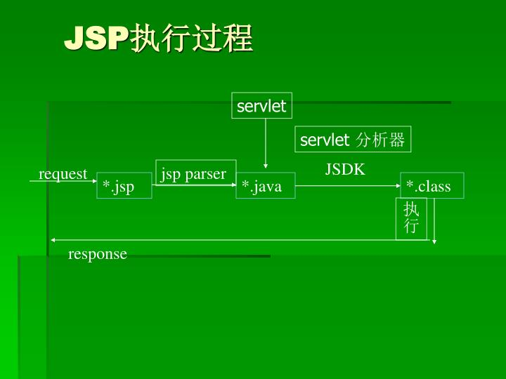 jsp parser