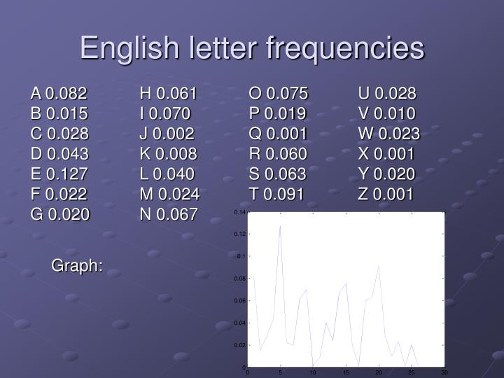 English letter frequencies