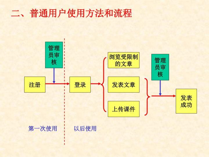 二、普通用户使用方法和流程