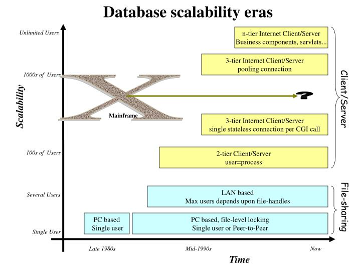 Database scalability eras