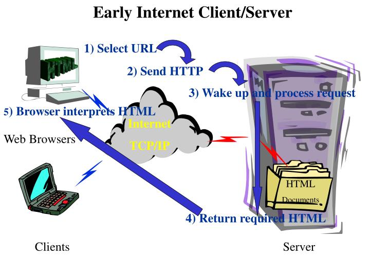 Early Internet Client/Server