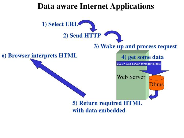 Data aware Internet Applications