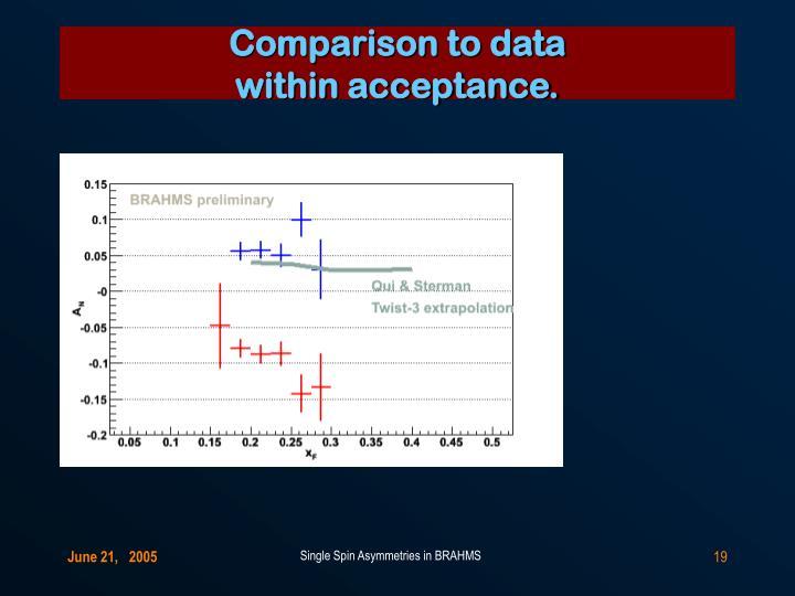 Comparison to data